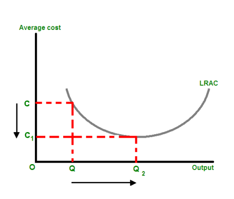 As quantity of production increases from Q to Q2, the average cost of each unit decreases from C to C1