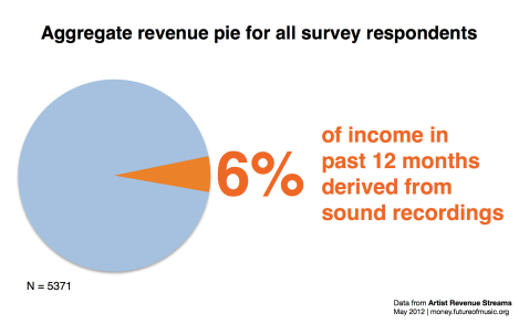 aggregated amount of income derived from sound recordings in the past 12 months was 6%