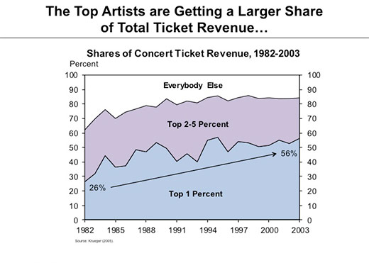 Top artists are getting a larger share of total ticket revenue (see link at end of the blog post)