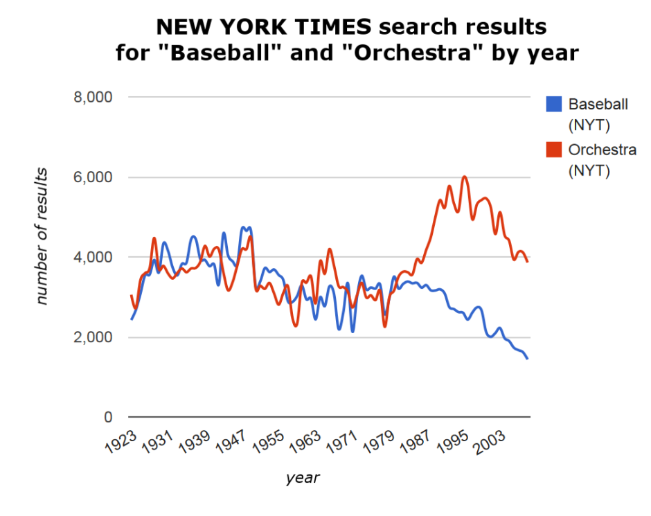 "NEW YORK TIMES search results for ""Baseball"" and ""Orchestra"""