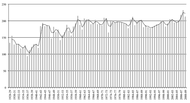 Table 1: Number of concerts of the Philharmonic Orchestra of New York for each season (by Tassos Kolydas)