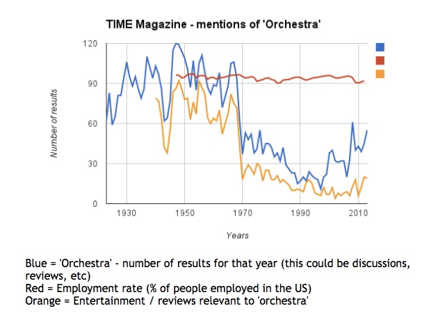 fig. 1 TIME Magazine - mentions of orchestra (Michael Di Mauro)
