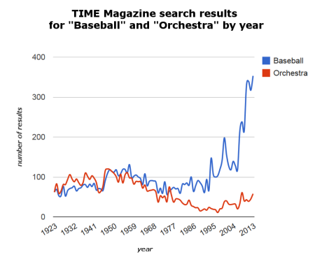 "TIME Magazine search results for ""Baseball"" and ""Orchestra"""