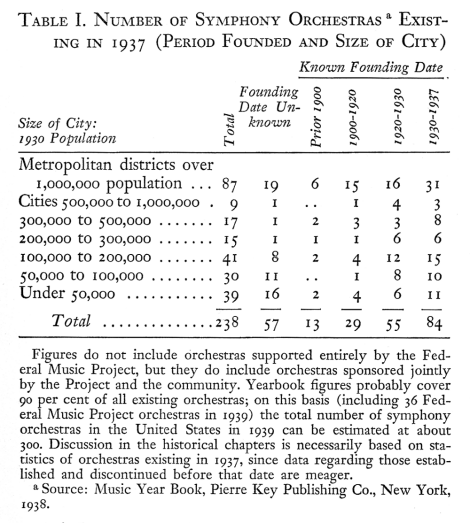 Grant and Hettinger, Table I. Number of Symphony Orchestras Existing in 1937 (Period Founded and Size of City)