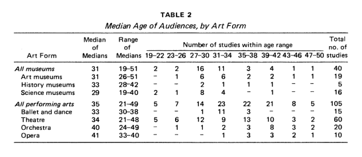 "Table of Median Ages of Audiences by Art Form in DiMaggio and Useem's ""Cultural Democracy in a Period of Cultural Expansion: The Social Composition of Arts Audiences in the United States"" (1978)."