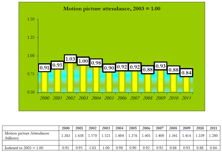 Motion Picture attendance 2000-2011, National Arts Index 2013 Report